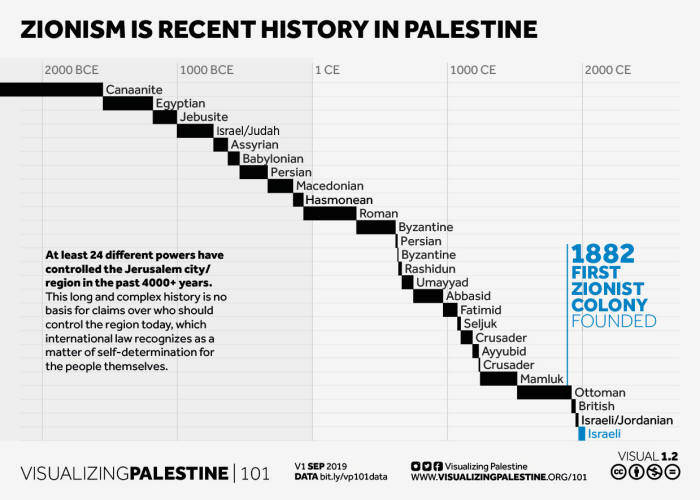 Zionism is recent history in Palestine